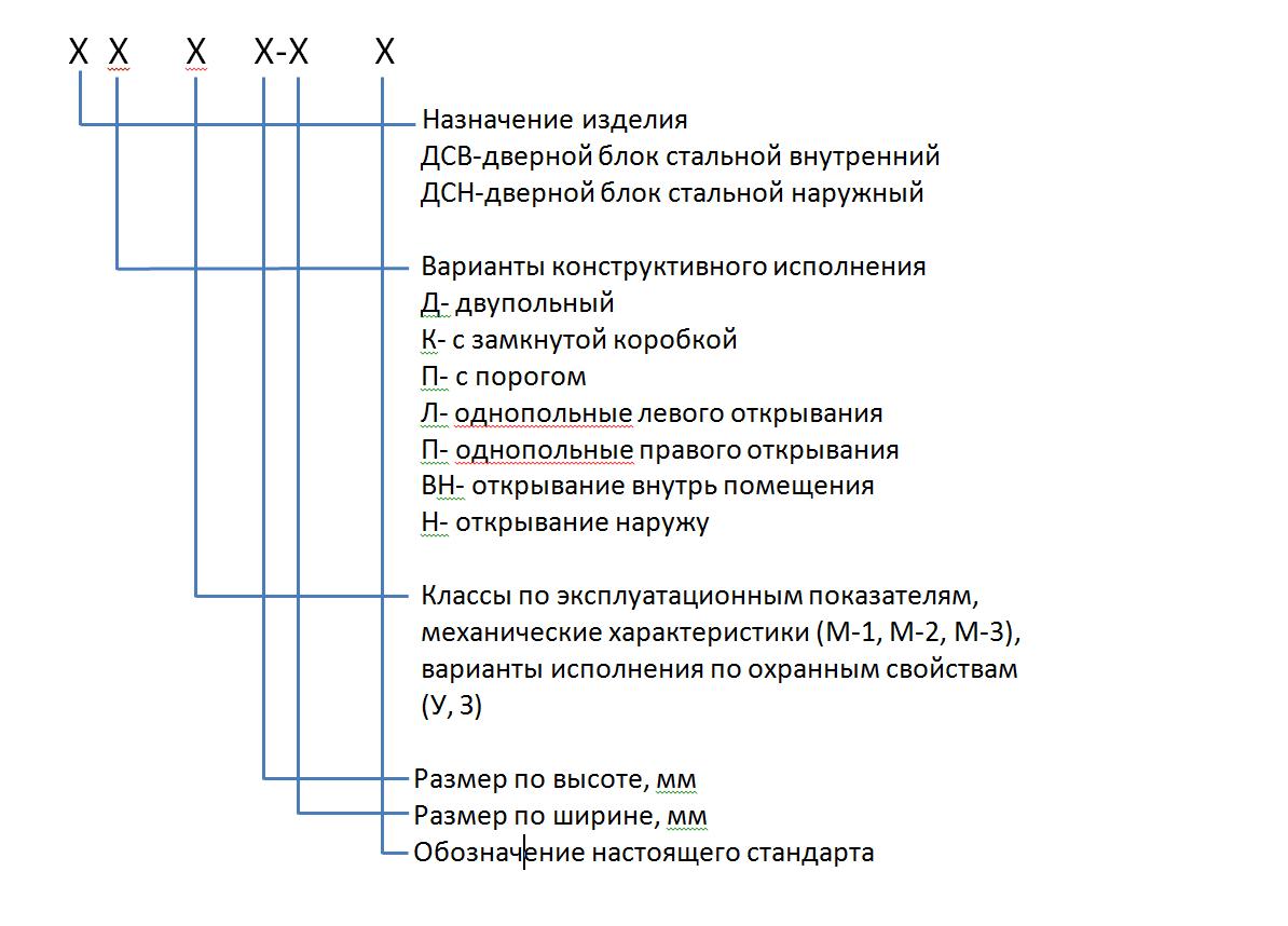 Обозначение дверей, маркировка дверей ДСН ДКН, ППН, КЛН